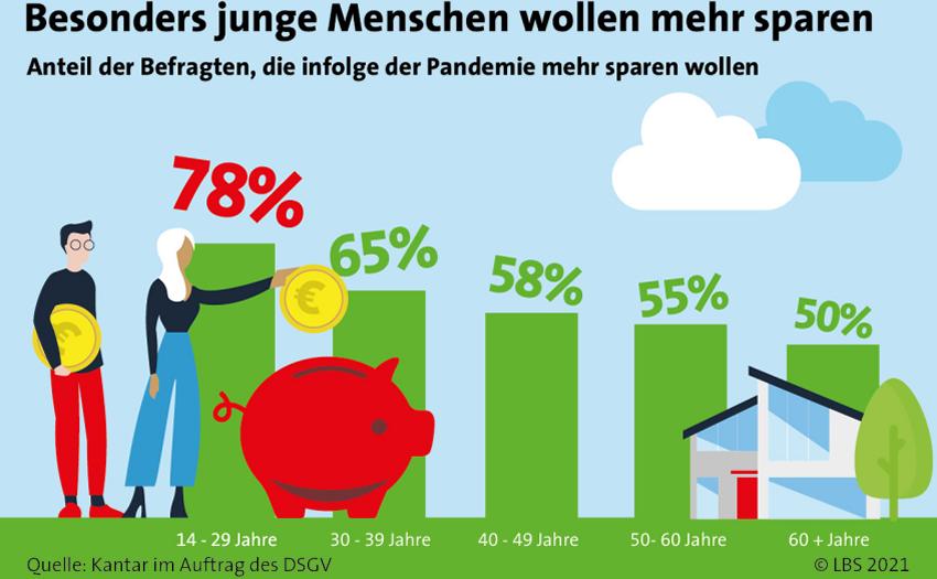 LBS-Stuttgart - Generation Z will mehr sparen